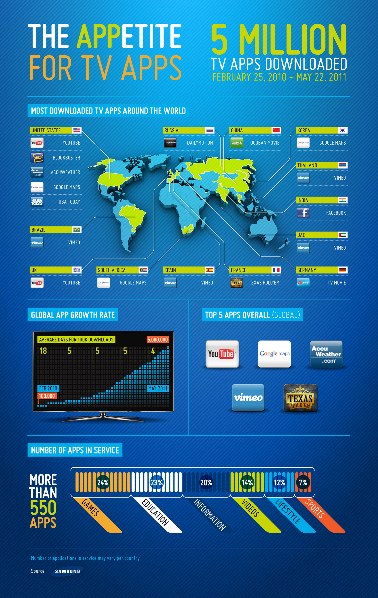 The Appetite for T.V Apps  Infographic