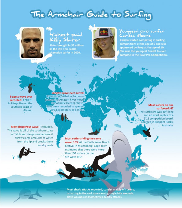 The Armchair Guide to Surfing  Infographic