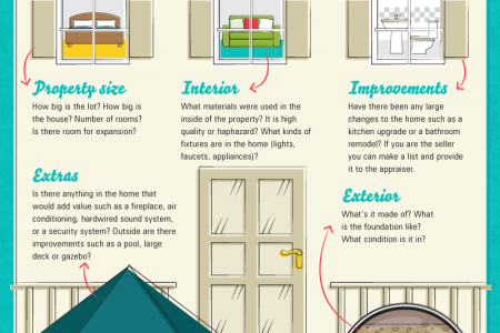 The Art and Science of Home Appraisals  Infographic