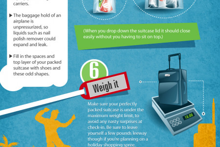 The Art of Packing your Travel Bag Infographic