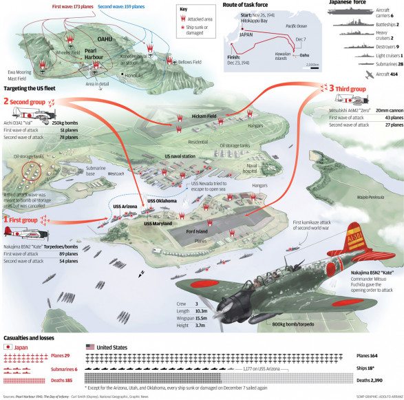 The attack to Pearl Harbour