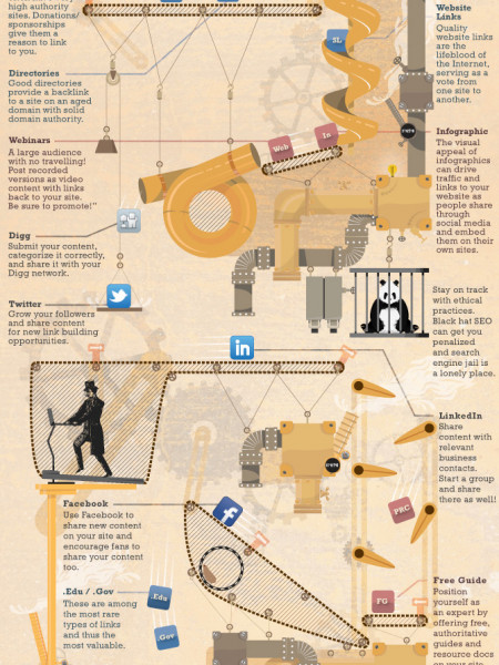 The Authority Building Machine Infographic