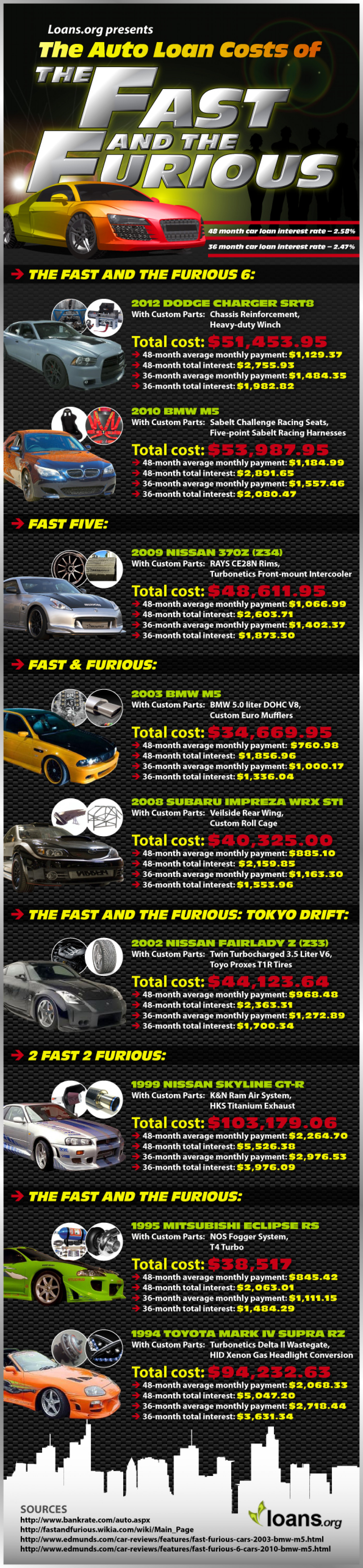 The Auto Loan Costs of The Fast and the Furious Infographic