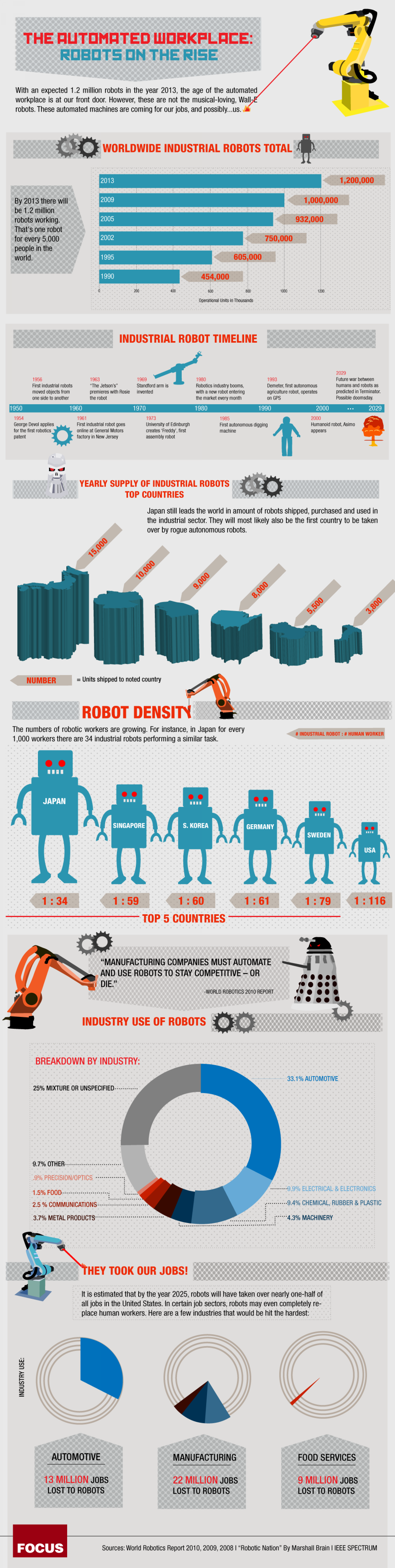 The Automated Workplace: Robots on the Rise Infographic