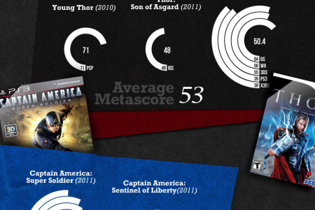 The Avengers in Video Games Infographic
