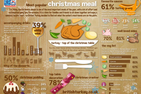 The Average Christmas Dinner Infographic