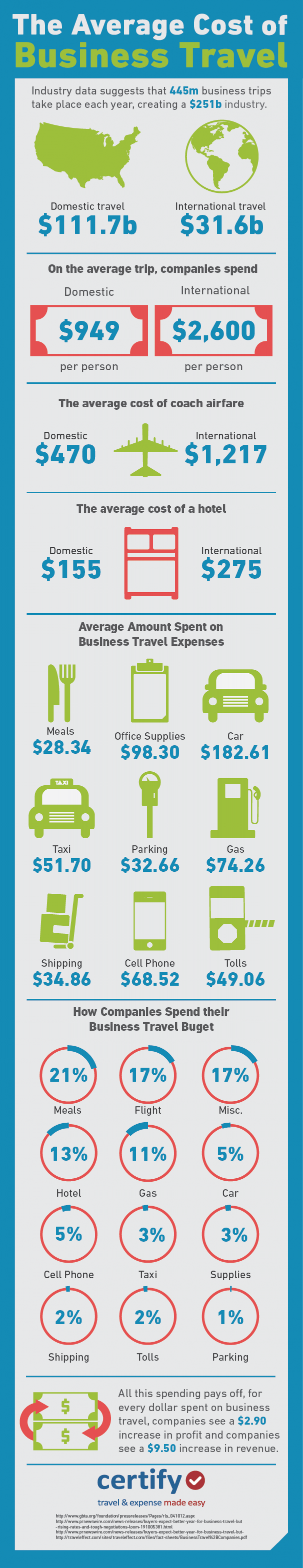The Average Cost of Business Travel Infographic