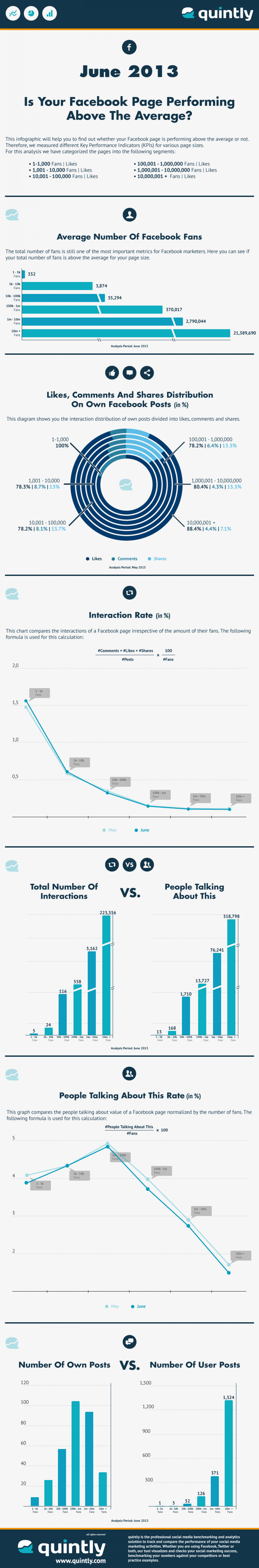 The Average Facebook Page Performance For June 2013 Infographic