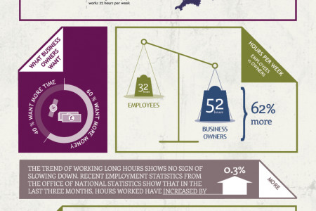 The Average Hours UK Business Owners Work  Infographic