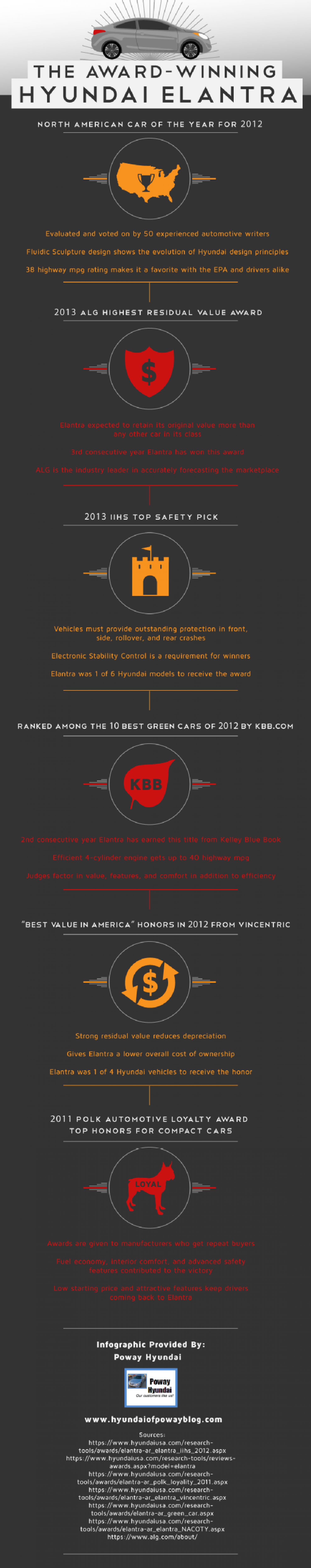 The Award-Winning Hyundai Elantra Infographic