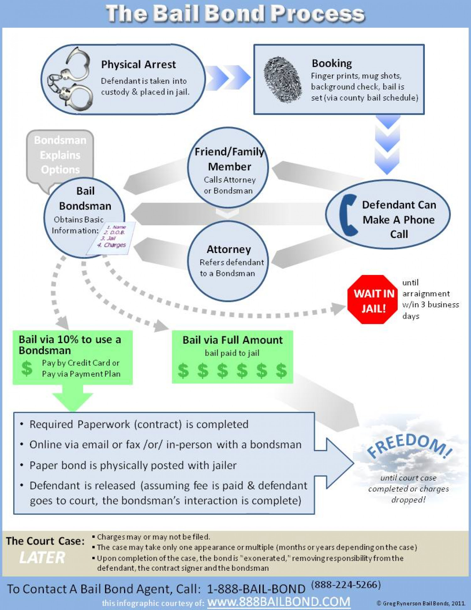 The Bail Bond Process Infographic