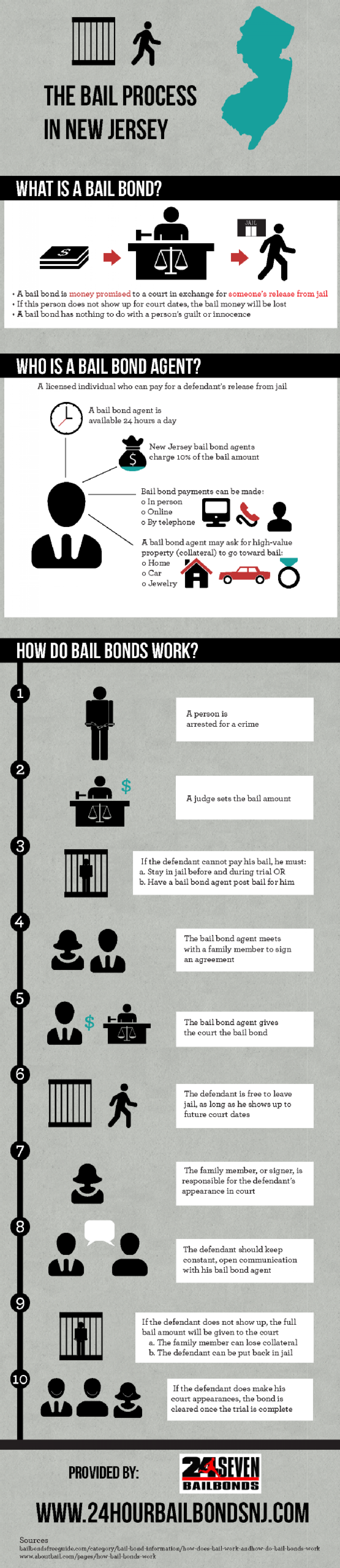 The Bail Process in New Jersey Infographic