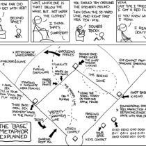 The Baseball Metaphor Explained Infographic