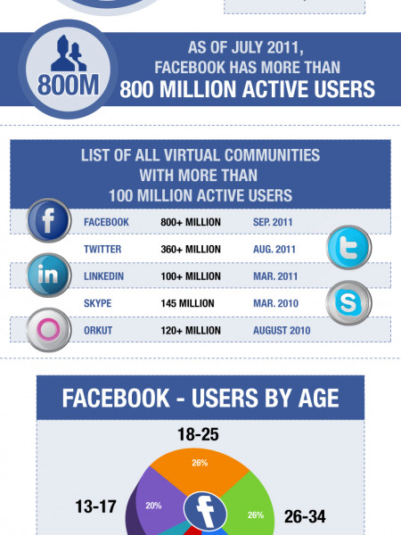 The basic Facebook facts Infographic