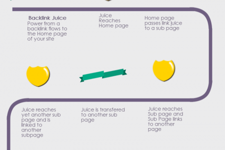 The Basic Flow of Link Juice in a Structured Website Infographic