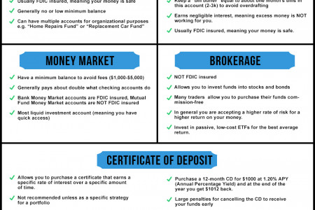 The Basics of Bank Accounts Infographic