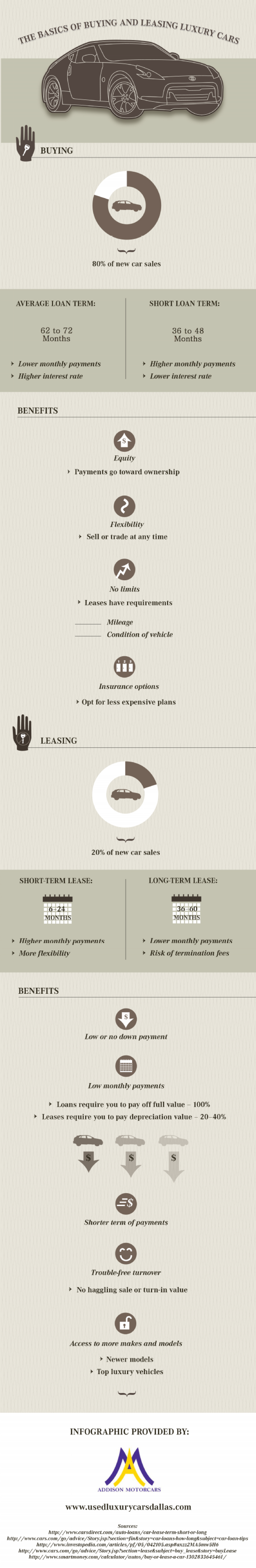 The Basics of Buying and Leasing Luxury Cars Infographic