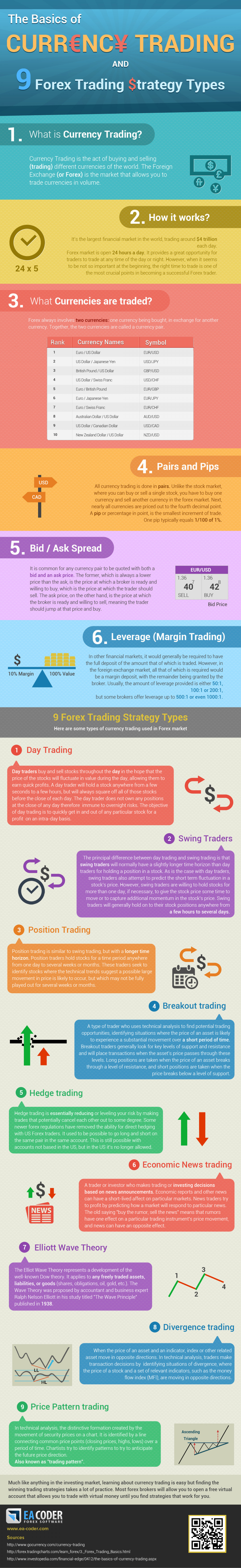 The Basics of Currency Trading and 9 Forex Trading Strategy Types Infographic