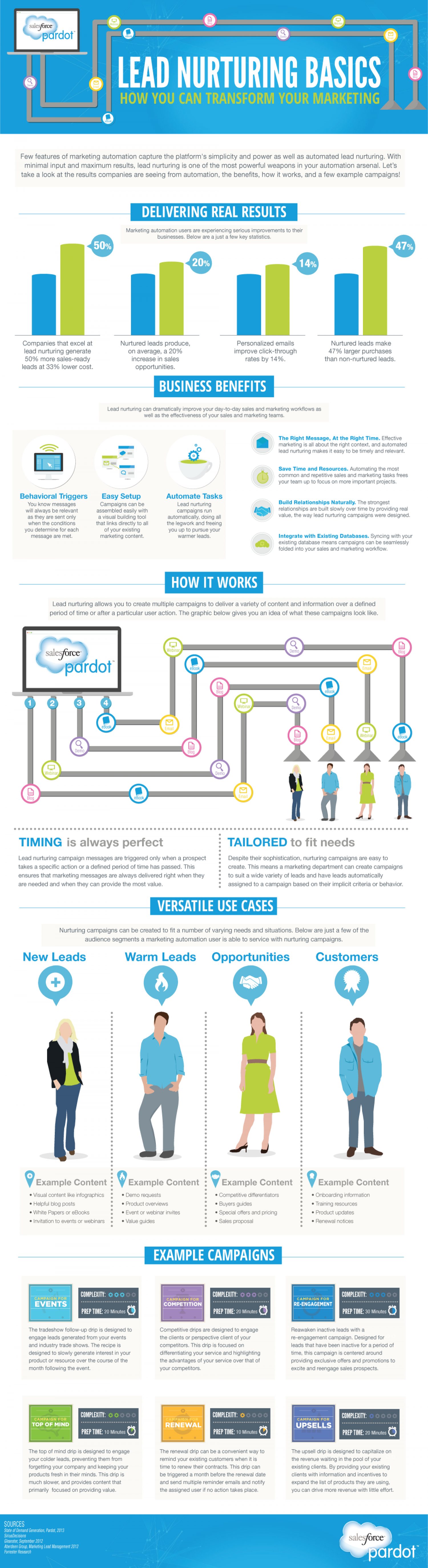 The Basics of Lead Nurturing Infographic
