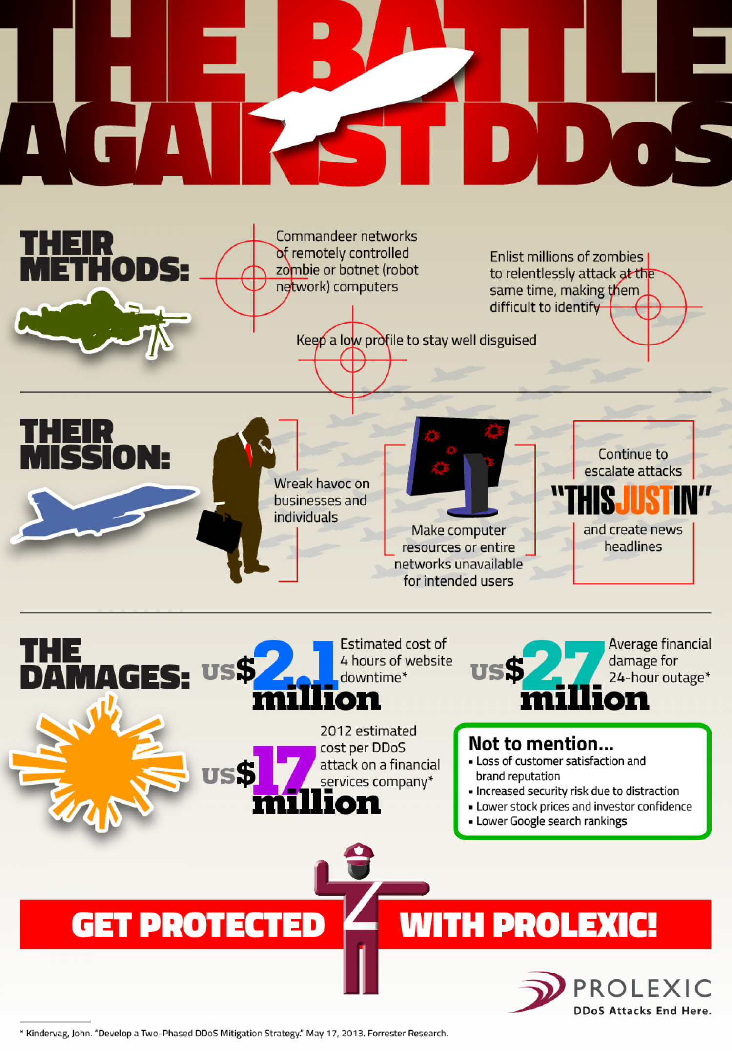 The Battle against DDoS: Attackers' Methods, Mission and Damages Infographic