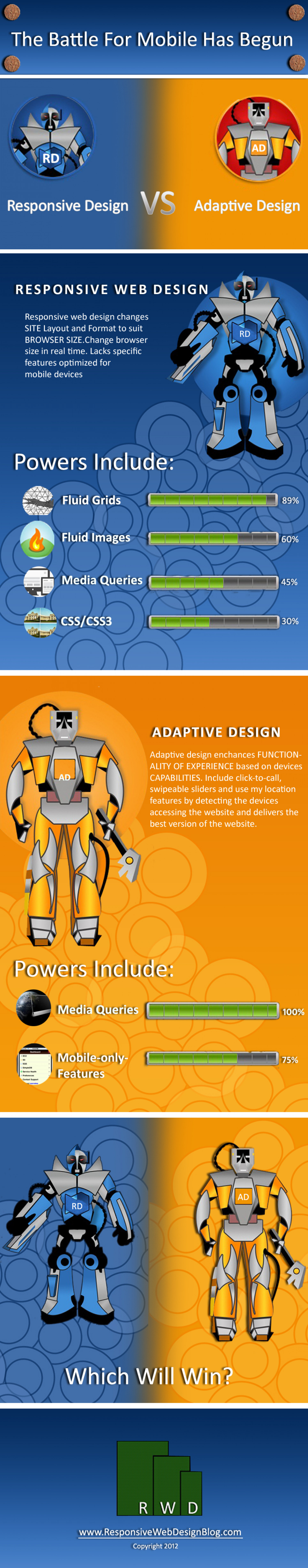 The Battle for Mobile Has Begun. Responsive Web Design vs. Adaptive Web Design Infographic