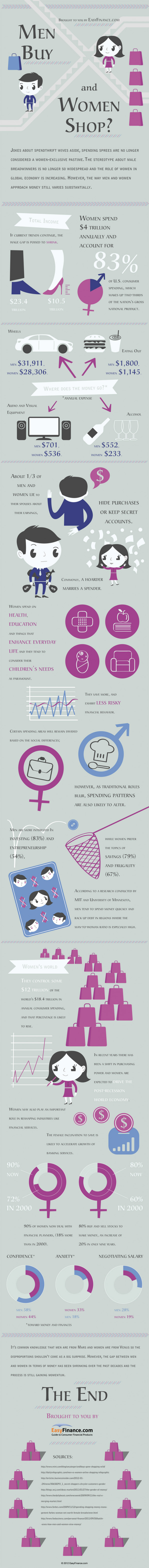 The Battle of the Sexes - Who Is the Big Spender? Infographic