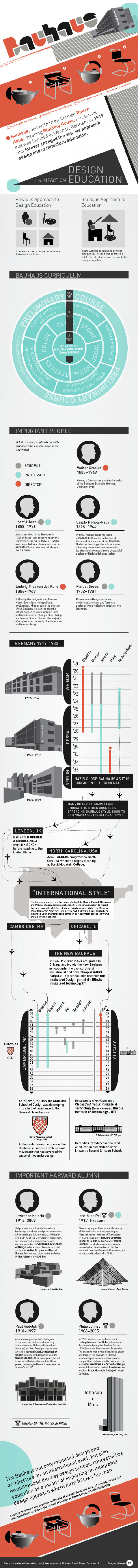 The Bauhaus Infographic