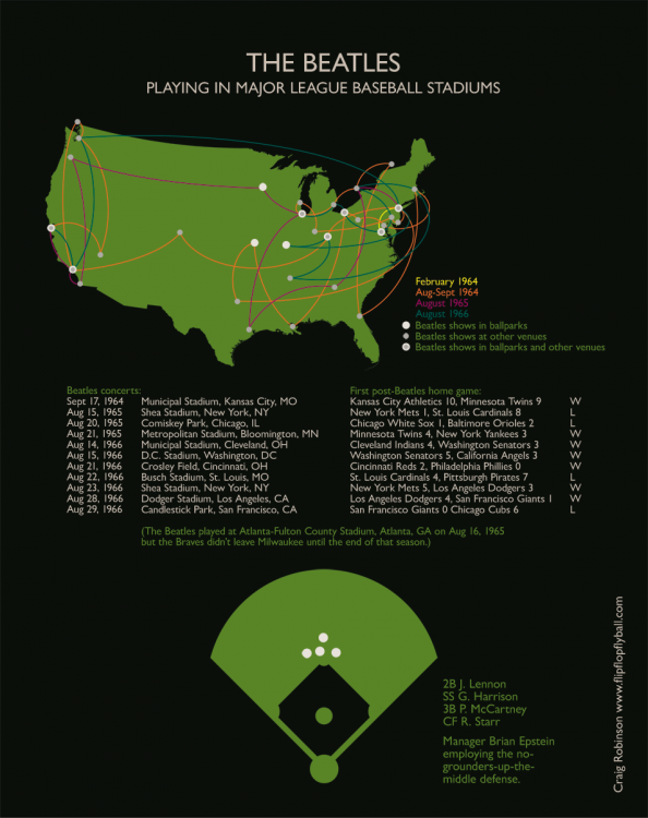 The Beatles Playing in Major League Baseball Stadiums  Infographic
