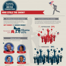 The Beltway Barometer: An Insider Look at the 2012 Conventions  Infographic