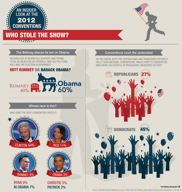 The Beltway Barometer: An Insider Look at the 2012 Conventions