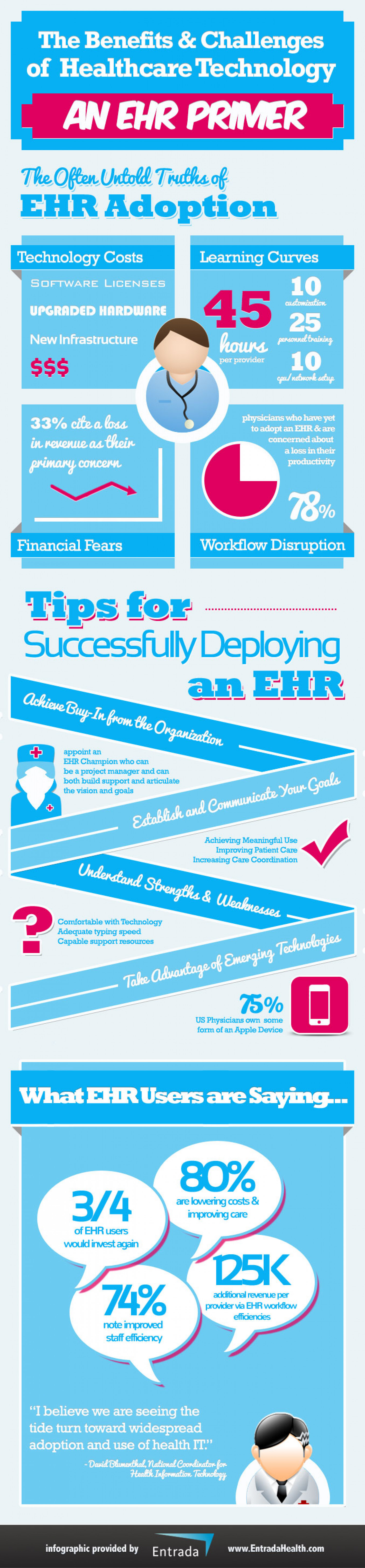 The Benefits and Challenges of Healthcare Technology: An EHR Primer Infographic