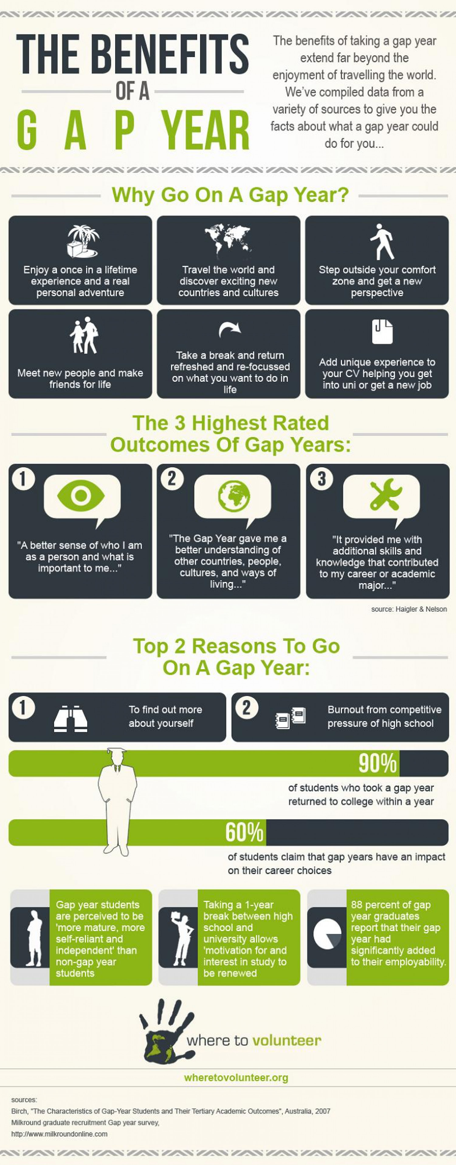 The Benefits of a Gap Year Infographic