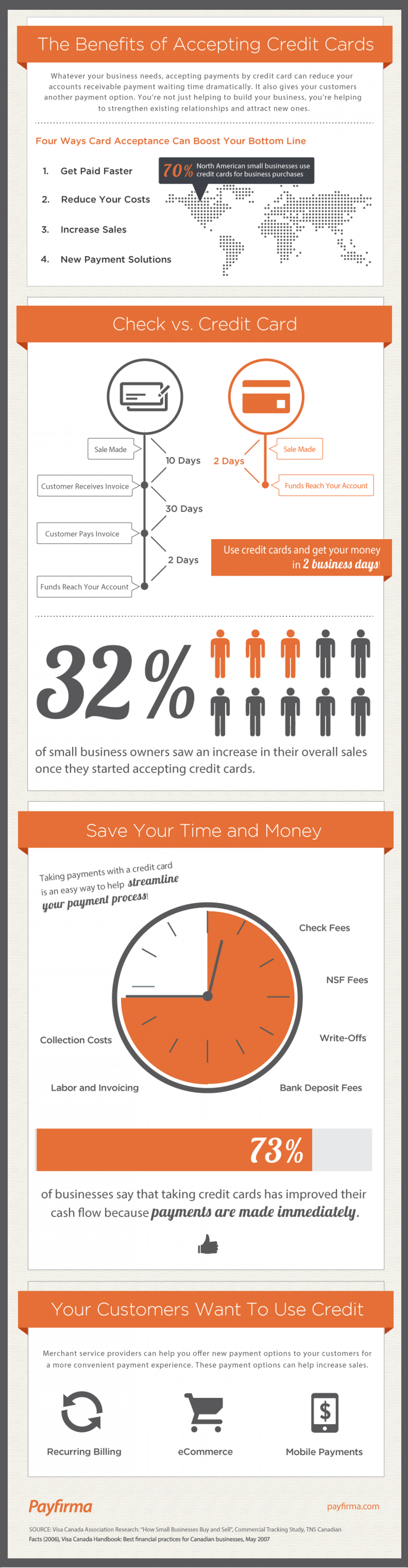 The Benefits of Accepting Credit Cards Infographic