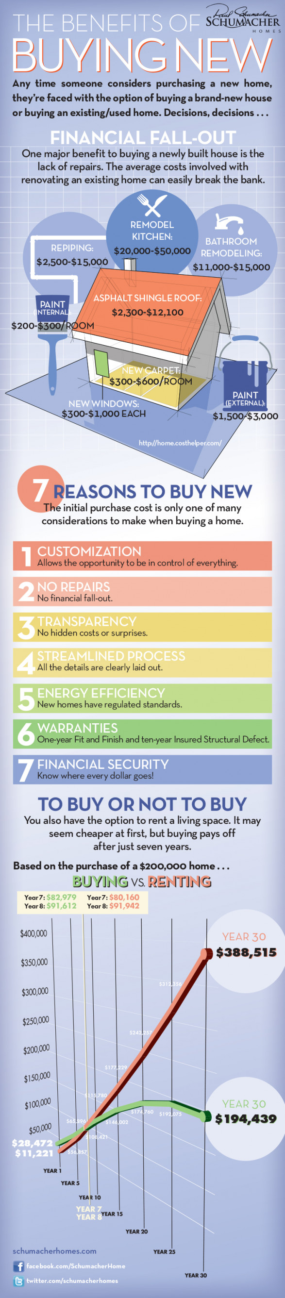 benefits of purchasing a new house Will being deeded my father's house affect my medicaid and ssi disability have a house and they also have benefits such any of that income on a new.