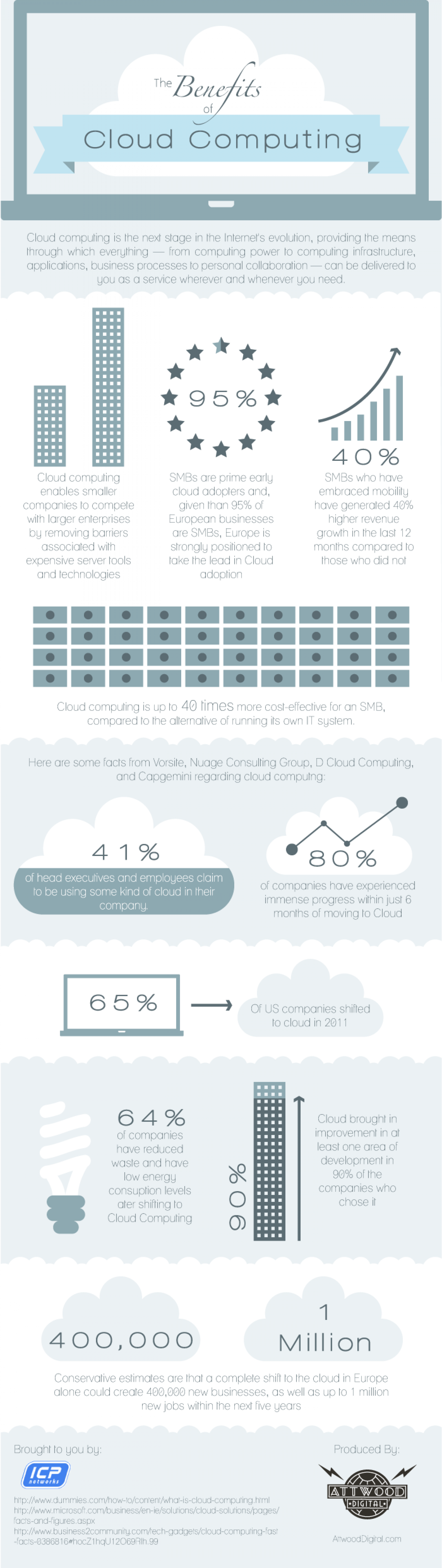 Cloud Computing and the Benefits  Infographic