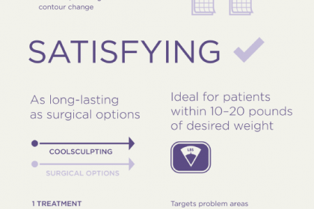 The Benefits of Coolsculpting: A Hassle-Free Way to Lose Fat Infographic
