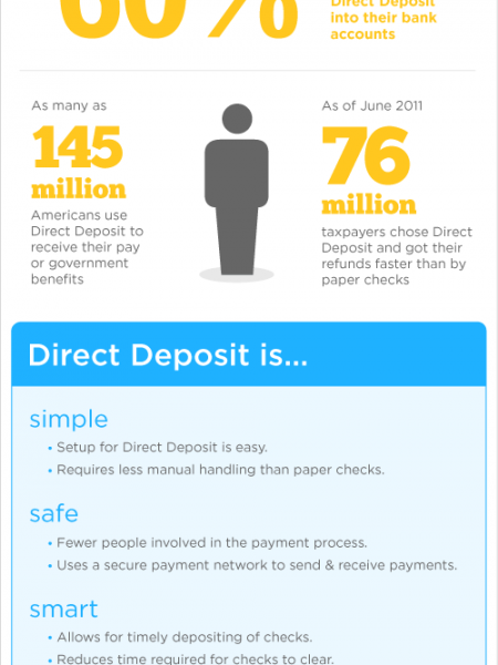 The Benefits of Direct Deposit Infographic