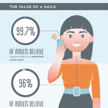The Benefits of Having a White Smile Infographic