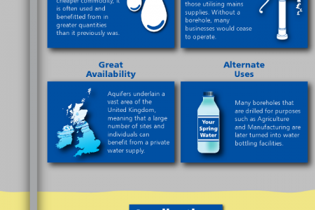 The Benefits of Having Your Own Private Water Supply Infographic