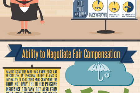 The Benefits of Hiring a Personal Injury Attorney Infographic