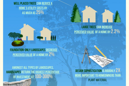 The Benefits of Landscaping Infographic