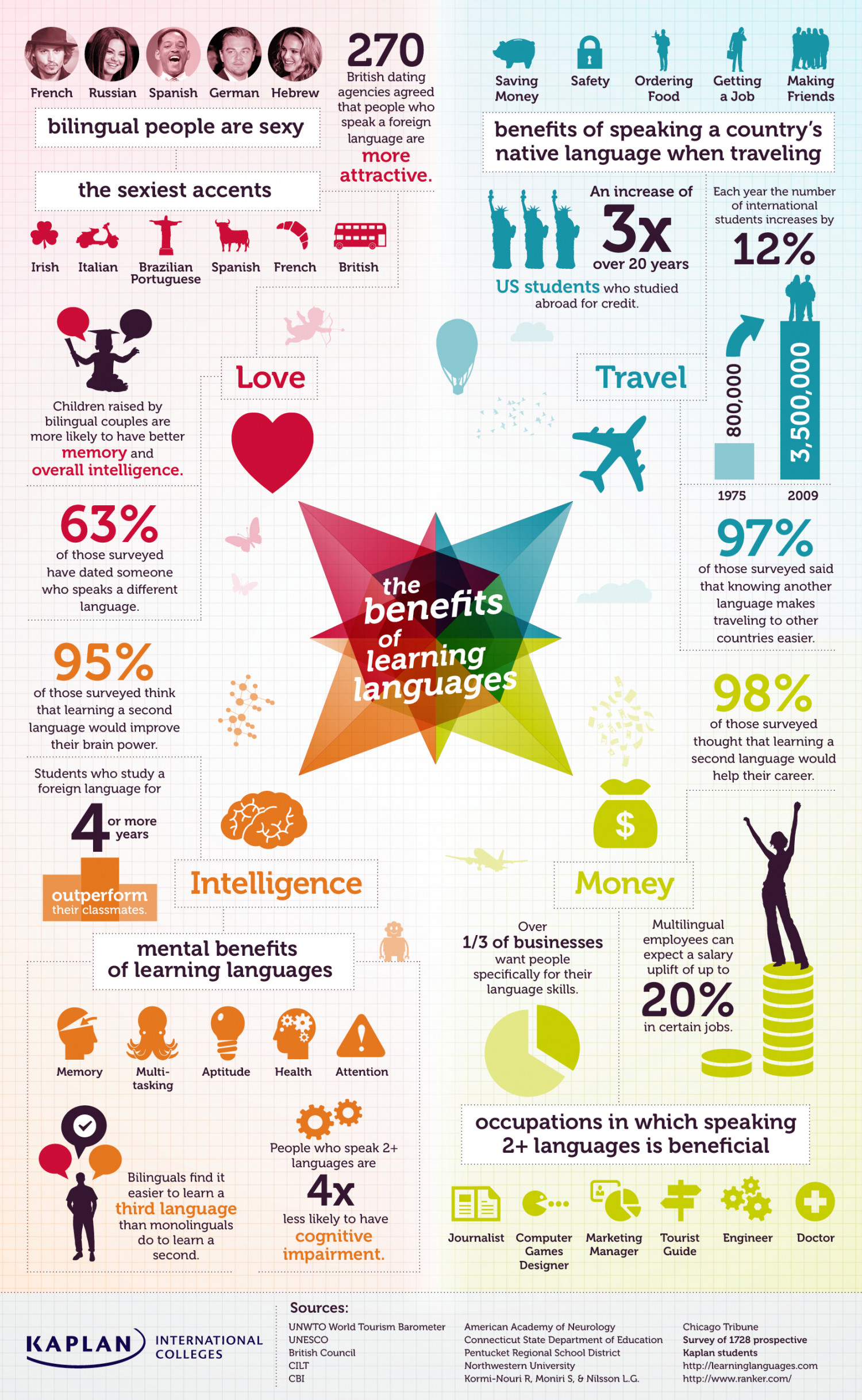 the benefits of learning languages Infographic