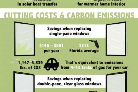 The Benefits of New Windows Infographic