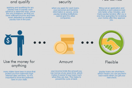 The Benefits of Payday Loans Infographic