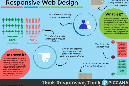 The benefits of responsive web design Infographic