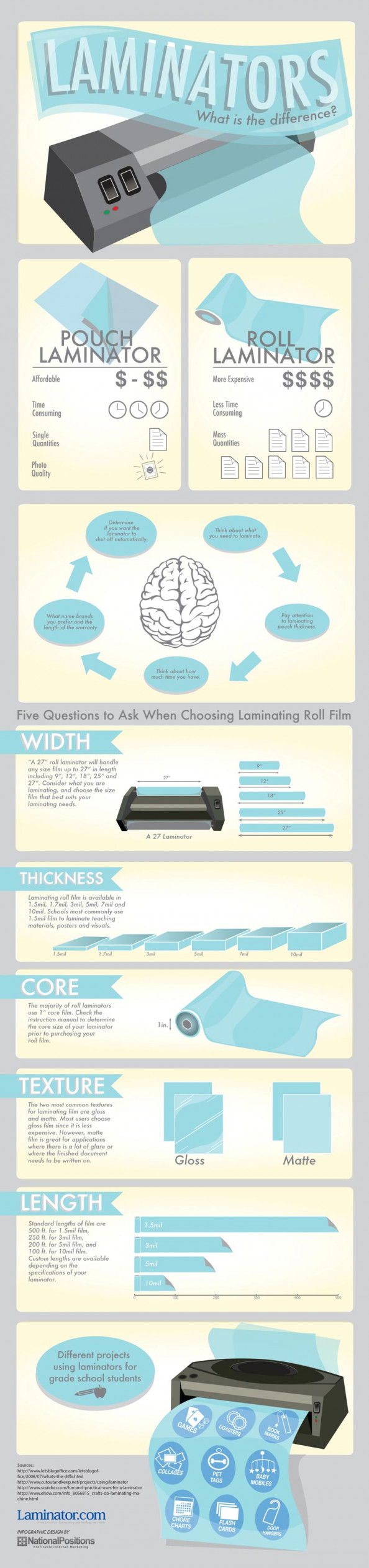 The benefits of Roll and Pouch Laminators Infographic