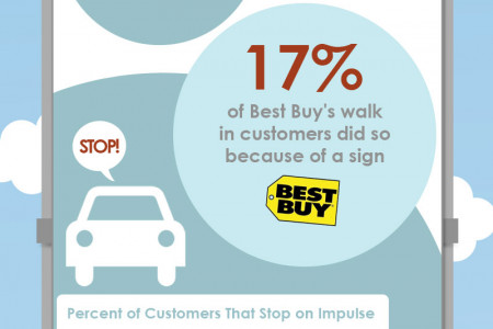 The Benefits of Signage [Infographic] Infographic