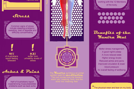 The benefits of the Yantra Mat Infographic