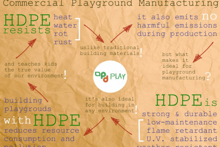 The Benefits of Using HDPE in Commercial Playground Manufacturing Infographic