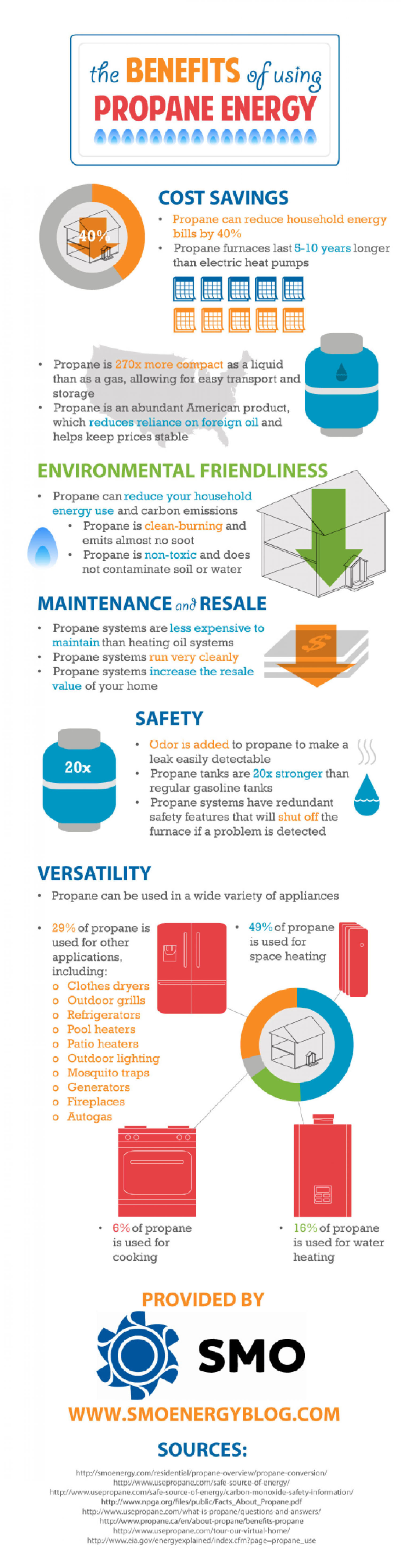 The Benefits of Using Propane Energy Infographic